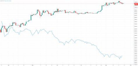 Bitcoin cash is bitcoin's clone. Strong Dollar Could Kick Bitcoin Back Below $10,000