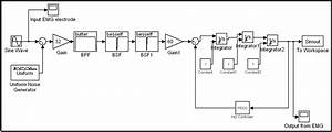 Design And Control Of An Emg Driven Ipmc Based Artificial