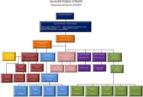 Overview - McAllen Public Utility
