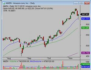 How To Read Stock Charts Simple Stock Trading
