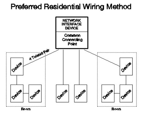 Home Run Wiring by Residential Telecommunications Wiring Primer Gohts Wiki