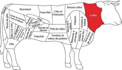 cuisiner le collier de veau collier de bœuf boucherie charcuterie fromagerie carnivor carnivor