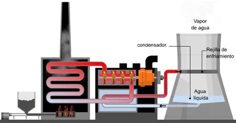 Actividad 1: Funcionamiento de una central térmica