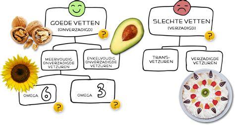 De samenhang van cholesterol en ontstekingen