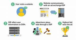 Beginners Guide To Programmatic Display Advertising