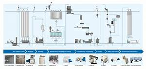 Process Flow Diagram Of Paper Mill