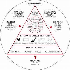 The Team Denmark Sport Psychology Model