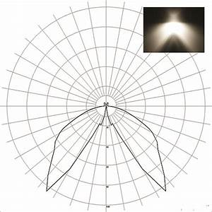 Photometric Lights