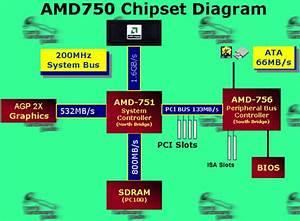 970a Amd Chipset Diagram