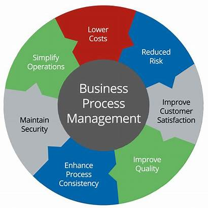 Process Business Management Components Optimization Software Excellence