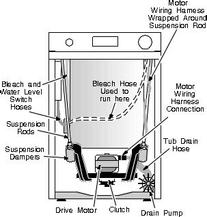 Top Load Washer Shakes