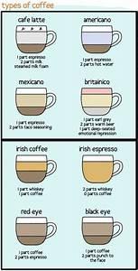 Coffee Explanation Chart Coffee Chart Humor Happy Hour Pinterest Coffee Chart