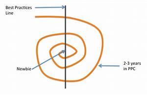 Ppc Best Practices Spiral