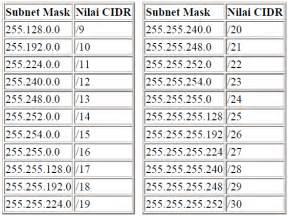 IP Address Subnet Mask CIDR Chart