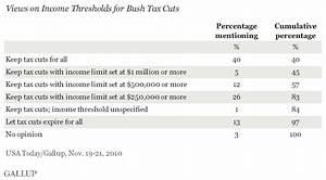 Vast Majority Wants Some Aspect of Bush Tax Cuts Extended