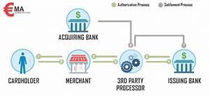 Electronic Credit Card Processing  U2014 Ema