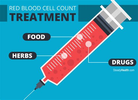 red blood cell count treatment foods herbs  drugs