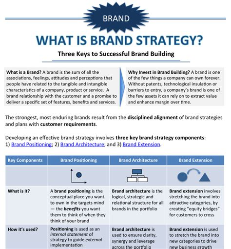 brand strategy   created  infographic
