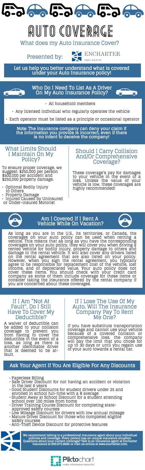 Auto Coverage Tip Sheet - Encharter Insurance