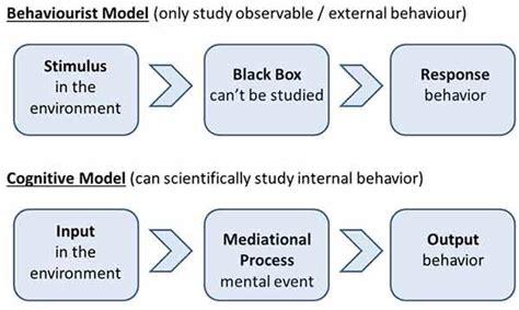 Articles, Cognitive Psychology