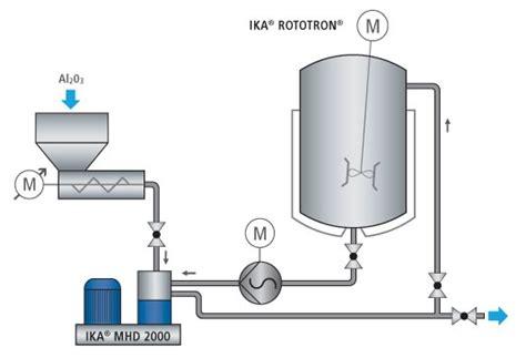 Shoe Polish Manufacturing Process