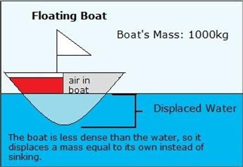 How Much Does A Deck Boat Weight by Why A Steel Ship Can Float On Sea Water Quora
