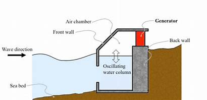 Column Oscillating Water Energy Owc Bottom Converter