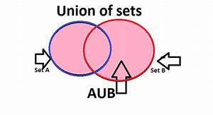 What Is Set  Types Of Sets  Union  Intersection And Venn