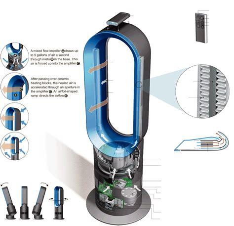 how do dyson bladeless fans work free energy