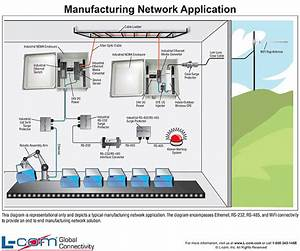 Manufacturing Network Diagram