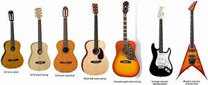What Kind Of Guitar Should I Get To Start With