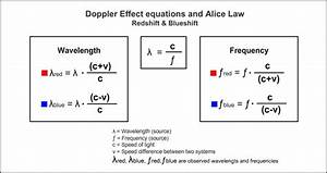 Explanations & Formulas - The Doppler Effect