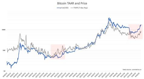 bitcoins  price run driven  real transaction growth