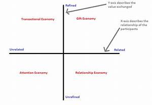 The Four Kinds Of Economies