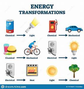 Energy Transformation Example Vector Illustrations Stock