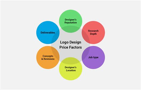 How Much For A Professional Logo? (price