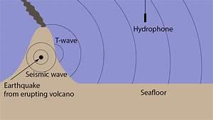 How Is Sound Used To Study Underwater Volcanoes