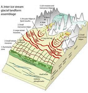 Glacial Landforms Diagram