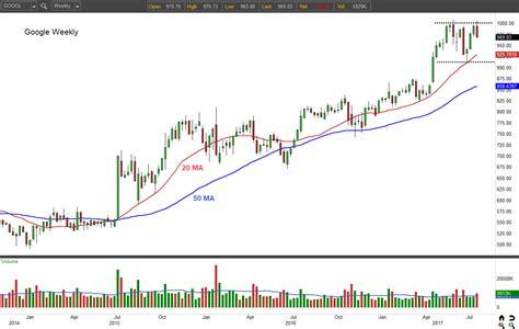 alphabet  googl stock    buy  earnings investorplace