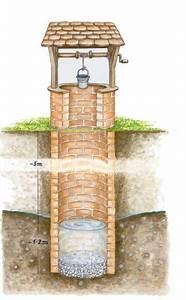 Brunnen Selber Bohren : brunnen gartengestaltung garten garten ideen und brunnen garten ~ Orissabook.com Haus und Dekorationen