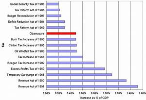 Obamacare is the biggest tax increase in history … if you ...