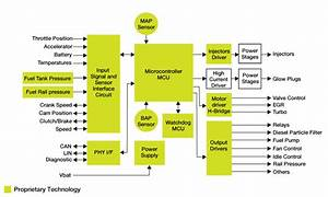 Heat Engine  Heat Engine Block Diagram