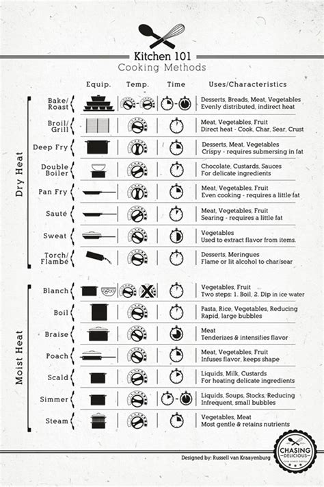 kitchen sheet guide on basic cooking techniques sodapic