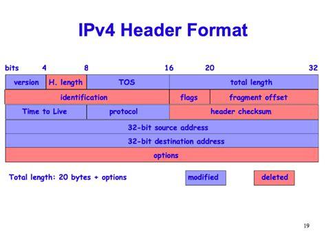 <b>Ip</b>v6 <b>Header</b> Format
