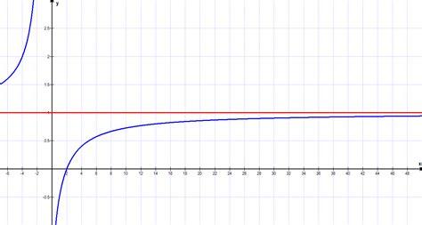 Dif01 Grenzwerte Matheretter