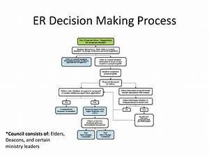 Emmaus Road Crew  Decision Making Process  Flow Chart