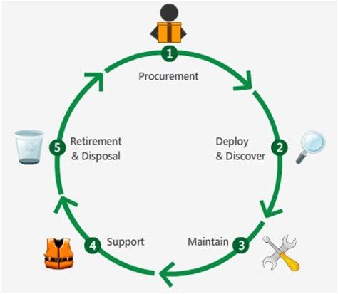 asset life cycle management manageengine assetexplorer