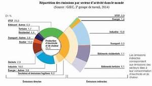 émissions De Co2 En France : inventaire d missions de gaz effet de serre minist re de la transition cologique et solidaire ~ Medecine-chirurgie-esthetiques.com Avis de Voitures