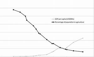 South Korea  Gdp Growth And Decline In Population In