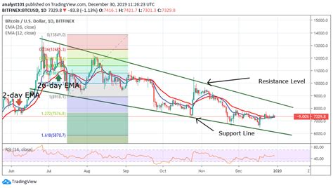 Catch up with the latest crypto news enhanced with the btc price chart. Bitcoin (BTC) Price Analysis: BTC Tumbles Unable to Break ...
